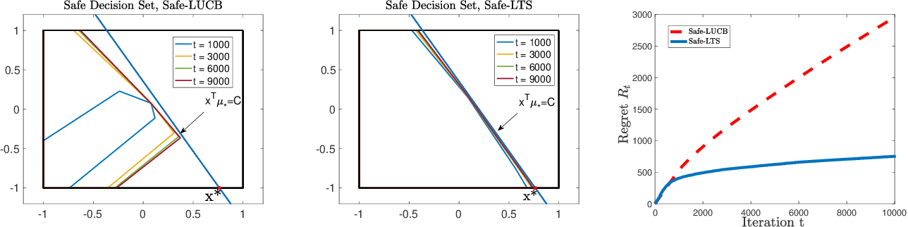 Figure 3 for Safe Linear Thompson Sampling