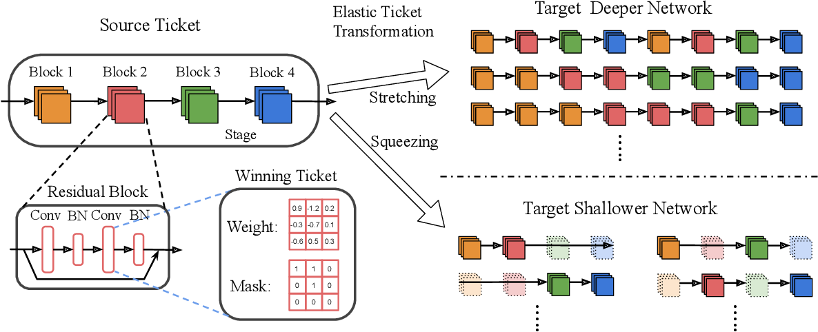Figure 3 for The Elastic Lottery Ticket Hypothesis