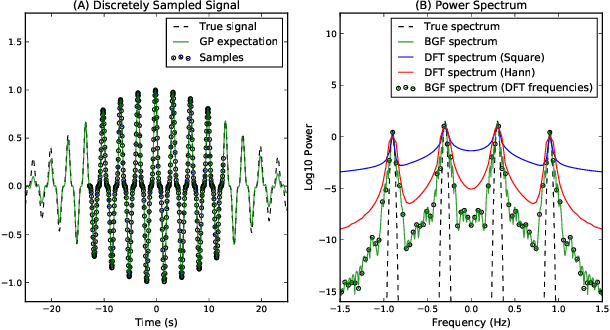 Figure 1 for Integral Transforms from Finite Data: An Application of Gaussian Process Regression to Fourier Analysis