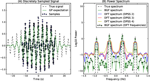Figure 3 for Integral Transforms from Finite Data: An Application of Gaussian Process Regression to Fourier Analysis