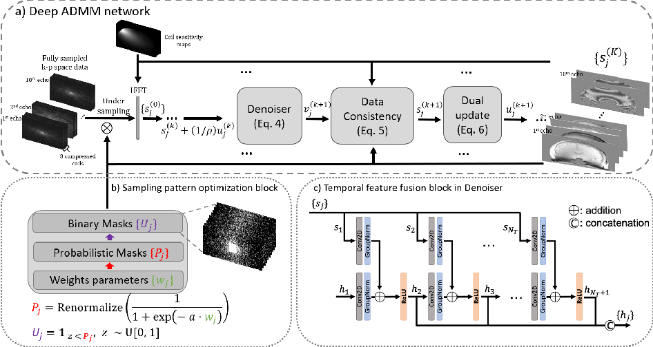 Figure 1 for Temporal Feature Fusion with Sampling Pattern Optimization for Multi-echo Gradient Echo Acquisition and Image Reconstruction