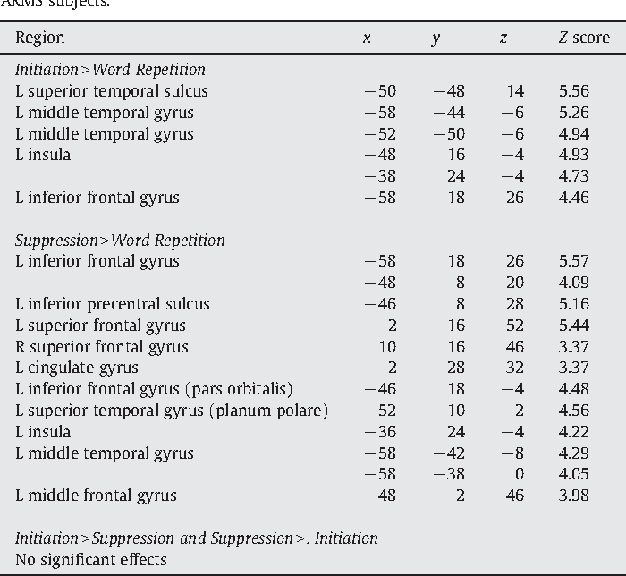 Table 2 Coordinates and Z scores (cluster level corrected for comparisons across the whole brain, pb0.05, with a voxel-level threshold of pb0.001) for cerebral areas activated in ARMS subjects.