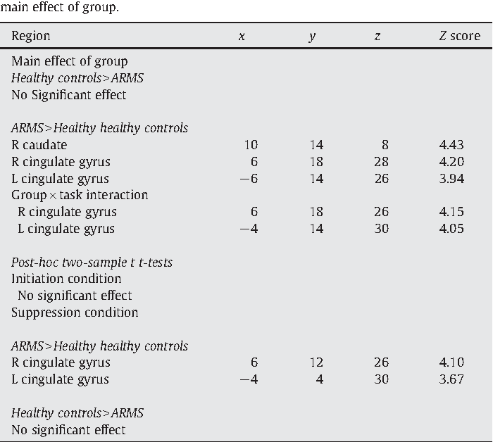 Table 3 MNI coordinates and Z scores (cluster level corrected for comparisons across the whole brain, pb0.05, with a voxel-level threshold of pb0.001) for cerebral areas showing a main effect of group.