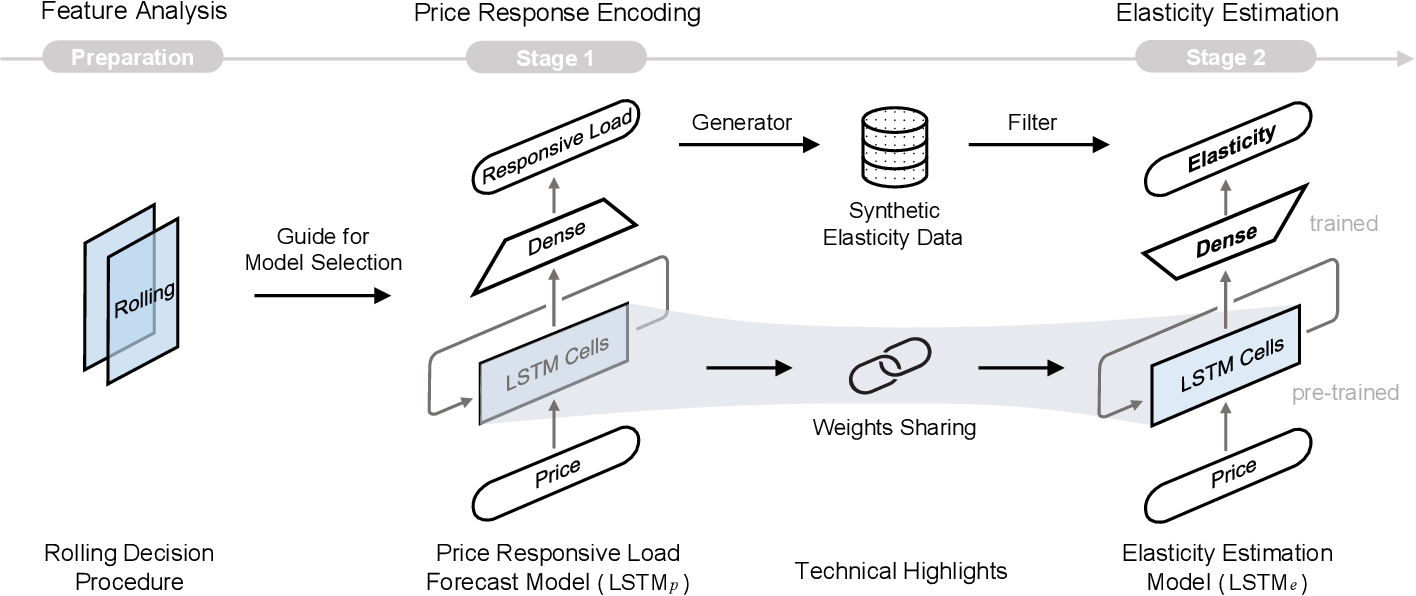 Figure 2 for Estimating Demand Flexibility Using Siamese LSTM Neural Networks
