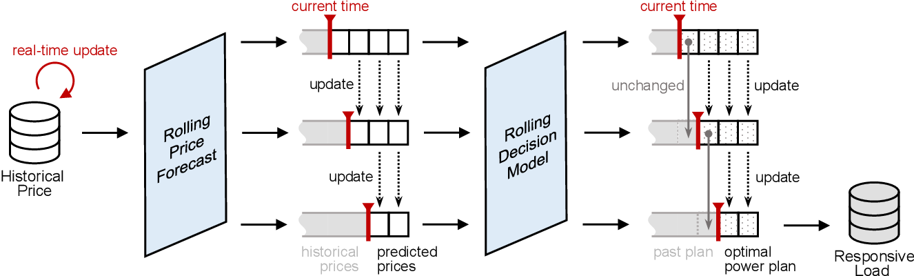 Figure 3 for Estimating Demand Flexibility Using Siamese LSTM Neural Networks