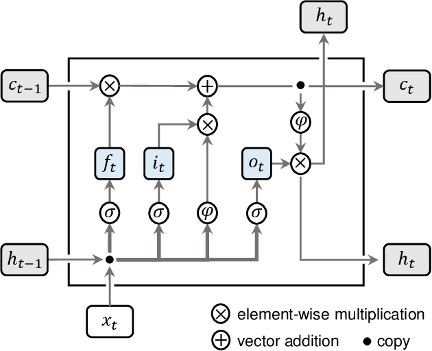 Figure 4 for Estimating Demand Flexibility Using Siamese LSTM Neural Networks