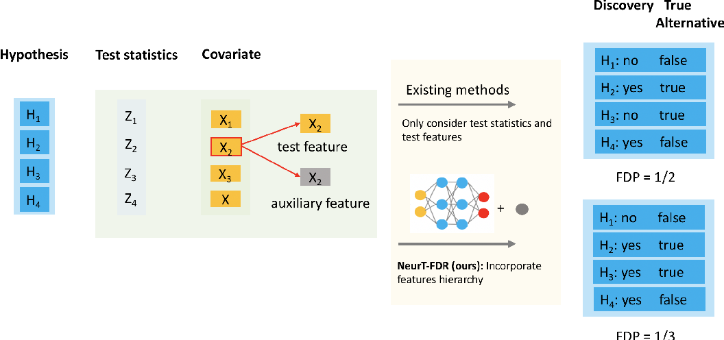 Figure 1 for NeurT-FDR: Controlling FDR by Incorporating Feature Hierarchy