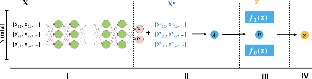 Figure 3 for NeurT-FDR: Controlling FDR by Incorporating Feature Hierarchy