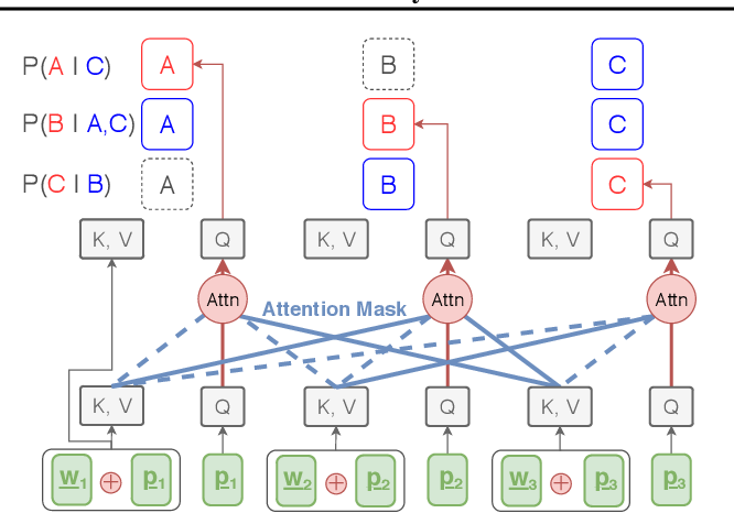 Figure 1 for Parallel Machine Translation with Disentangled Context Transformer