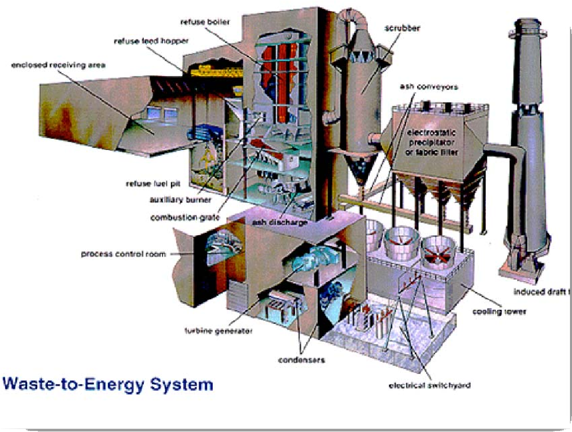 a typical wte plant generates about 500 to 600 kwh per ton of