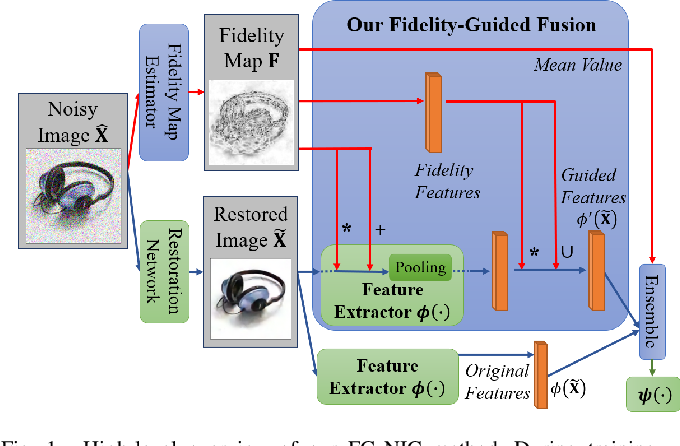 Figure 1 for Fidelity Estimation Improves Noisy-Image Classification with Pretrained Networks