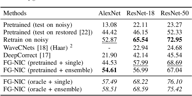 Figure 4 for Fidelity Estimation Improves Noisy-Image Classification with Pretrained Networks