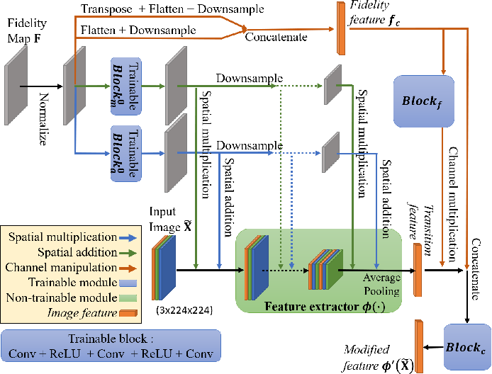 Figure 3 for Fidelity Estimation Improves Noisy-Image Classification with Pretrained Networks