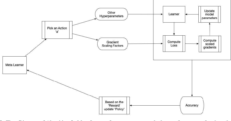 Figure 3 for Generalized Reinforcement Meta Learning for Few-Shot Optimization
