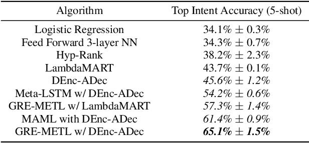 Figure 2 for Generalized Reinforcement Meta Learning for Few-Shot Optimization