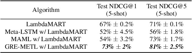 Figure 4 for Generalized Reinforcement Meta Learning for Few-Shot Optimization
