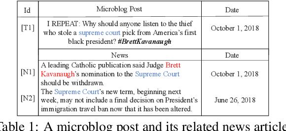 Figure 1 for News Meets Microblog: Hashtag Annotation via Retriever-Generator