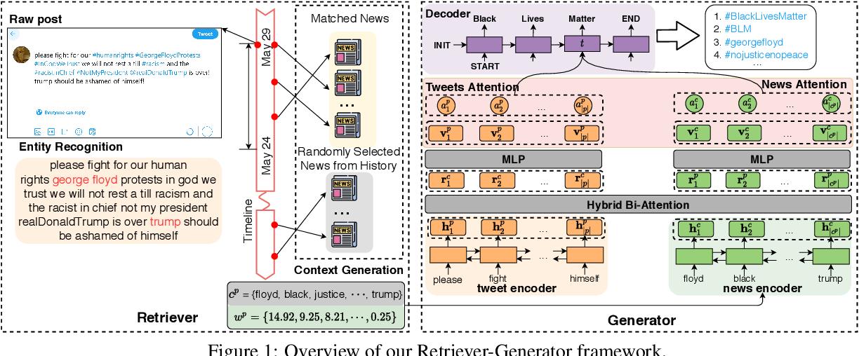 Figure 2 for News Meets Microblog: Hashtag Annotation via Retriever-Generator