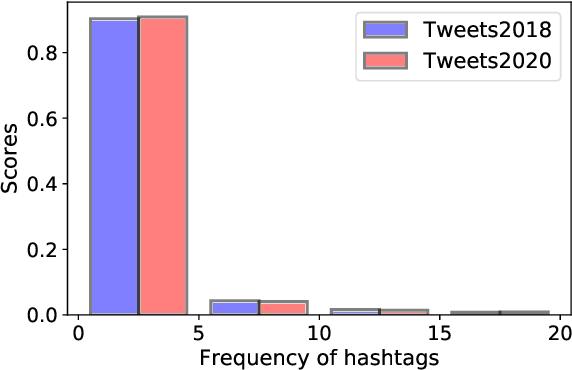 Figure 3 for News Meets Microblog: Hashtag Annotation via Retriever-Generator
