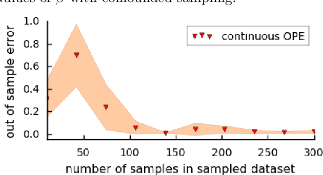 Figure 4 for Policy Evaluation and Optimization with Continuous Treatments