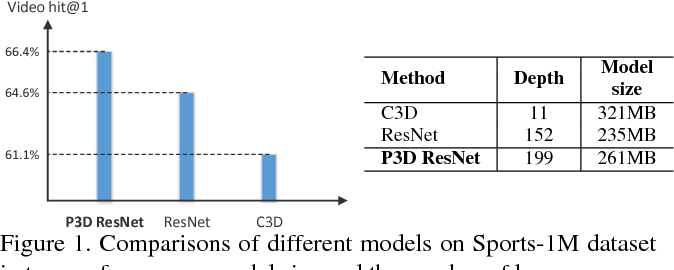Figure 1 for Learning Spatio-Temporal Representation with Pseudo-3D Residual Networks
