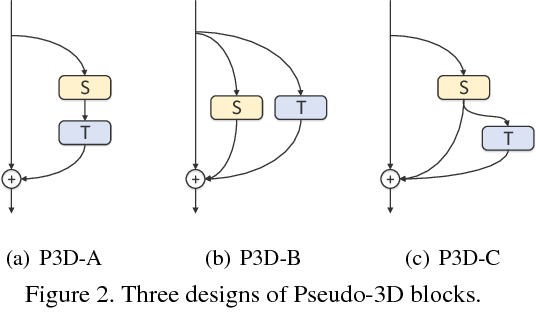 Figure 3 for Learning Spatio-Temporal Representation with Pseudo-3D Residual Networks