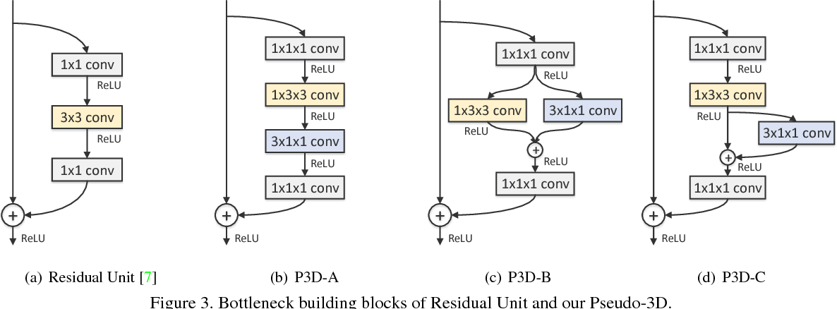Figure 4 for Learning Spatio-Temporal Representation with Pseudo-3D Residual Networks