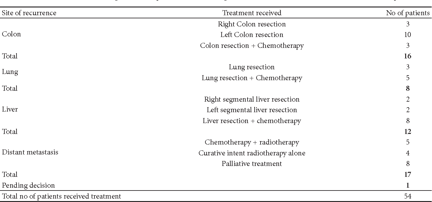 Table 1 from Six-Year Experience of a Nurse-Led Colorectal