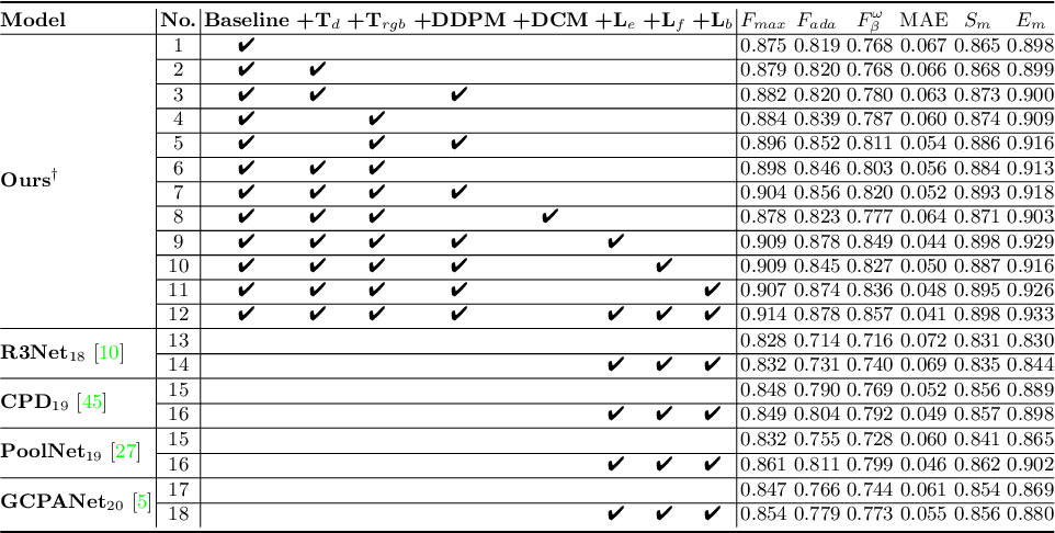 Figure 4 for Hierarchical Dynamic Filtering Network for RGB-D Salient Object Detection