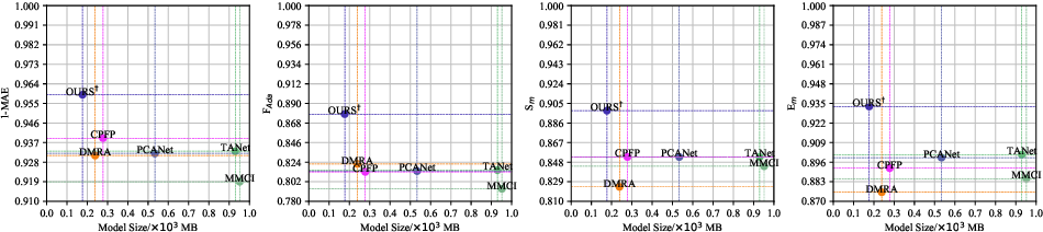 Figure 1 for Hierarchical Dynamic Filtering Network for RGB-D Salient Object Detection