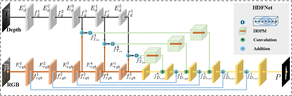 Figure 3 for Hierarchical Dynamic Filtering Network for RGB-D Salient Object Detection