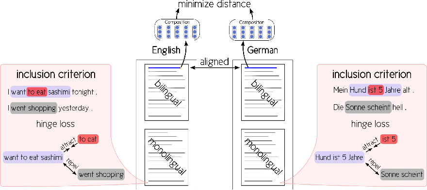 Figure 1 for Leveraging Monolingual Data for Crosslingual Compositional Word Representations