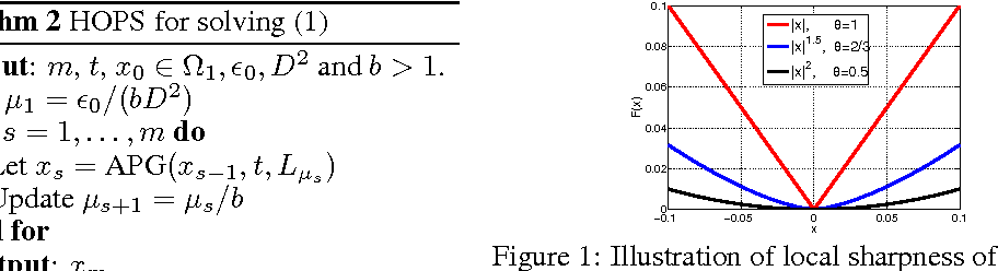 Figure 1 for Homotopy Smoothing for Non-Smooth Problems with Lower Complexity than $O(1/ε)$