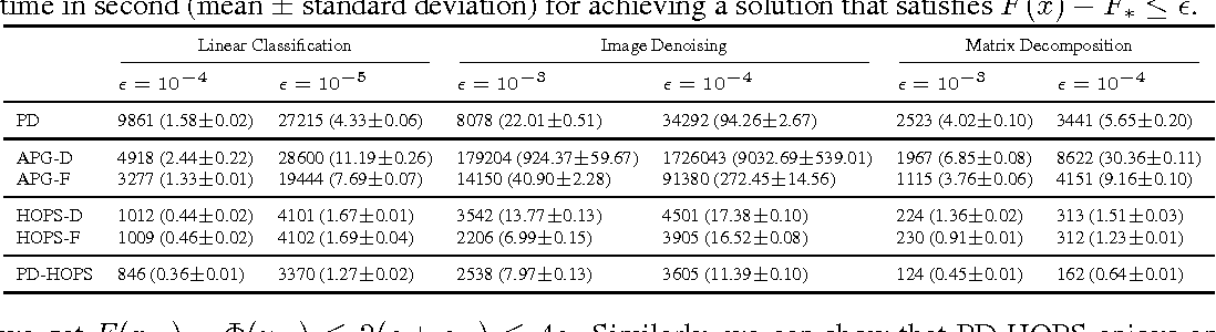 Figure 2 for Homotopy Smoothing for Non-Smooth Problems with Lower Complexity than $O(1/ε)$