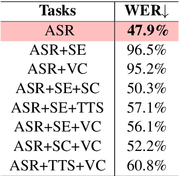 Figure 4 for SpeechNet: A Universal Modularized Model for Speech Processing Tasks