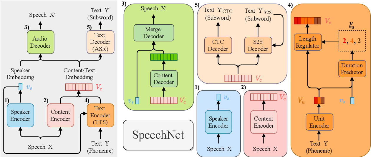 Figure 1 for SpeechNet: A Universal Modularized Model for Speech Processing Tasks