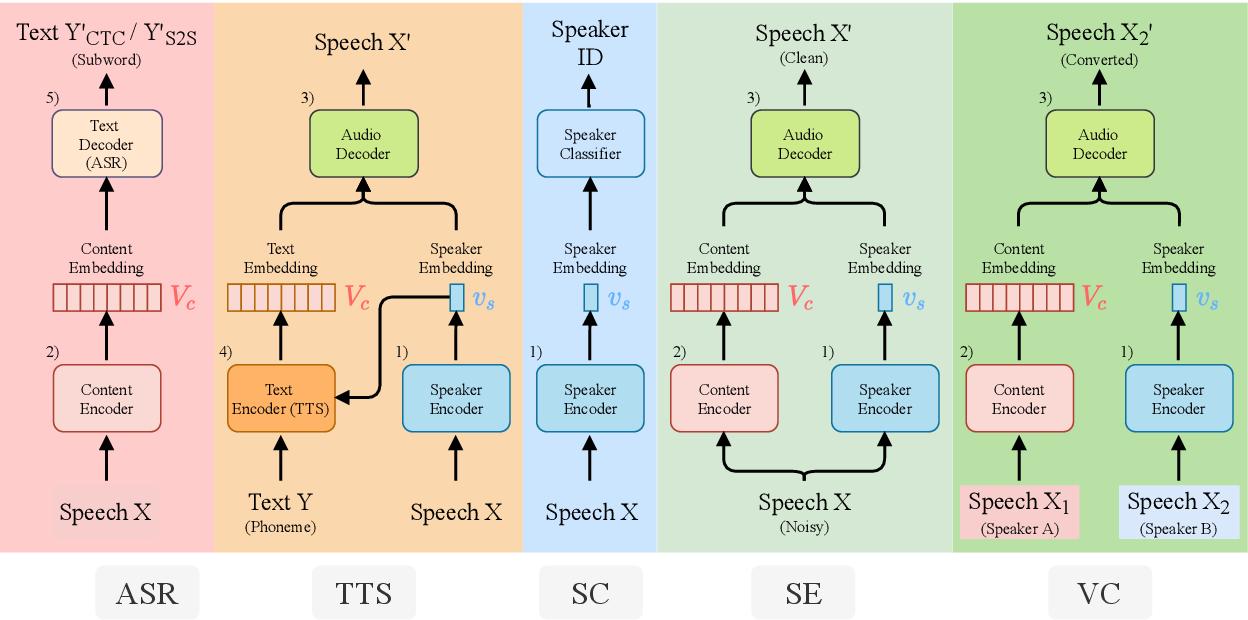 Figure 3 for SpeechNet: A Universal Modularized Model for Speech Processing Tasks