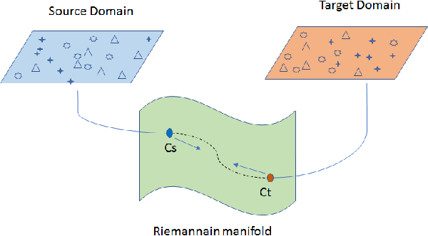 Figure 1 for Deep Domain Adaptation by Geodesic Distance Minimization