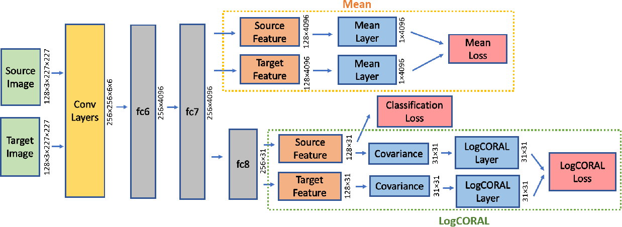 Figure 3 for Deep Domain Adaptation by Geodesic Distance Minimization
