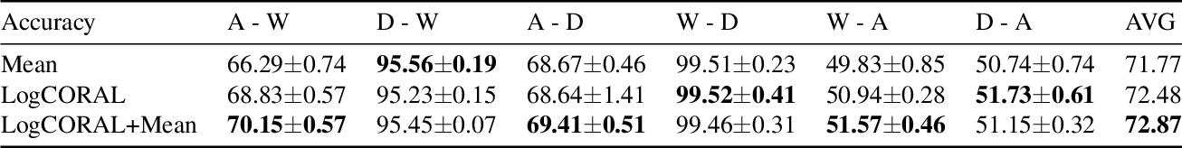Figure 4 for Deep Domain Adaptation by Geodesic Distance Minimization