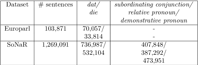 Figure 3 for Binary and Multitask Classification Model for Dutch Anaphora Resolution: Die/Dat Prediction
