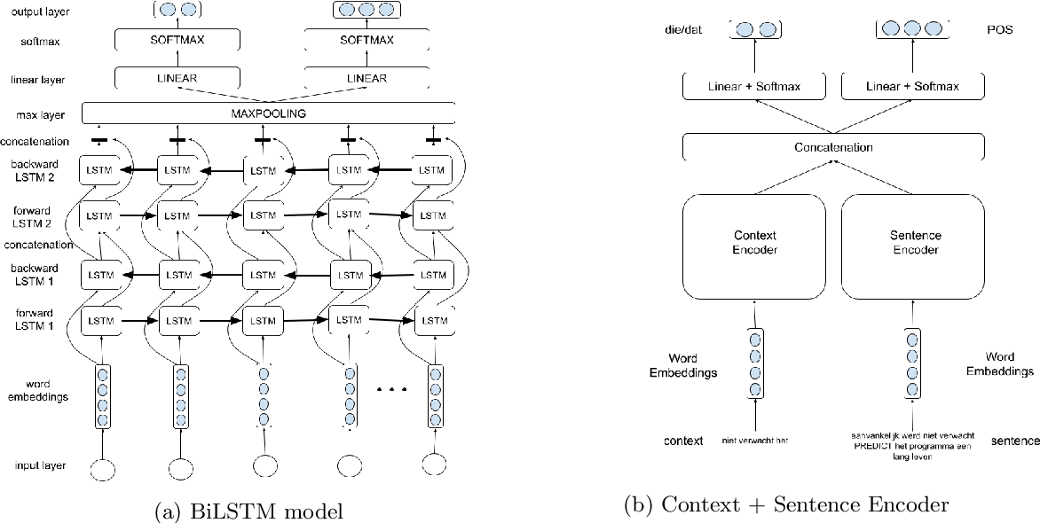 Figure 4 for Binary and Multitask Classification Model for Dutch Anaphora Resolution: Die/Dat Prediction