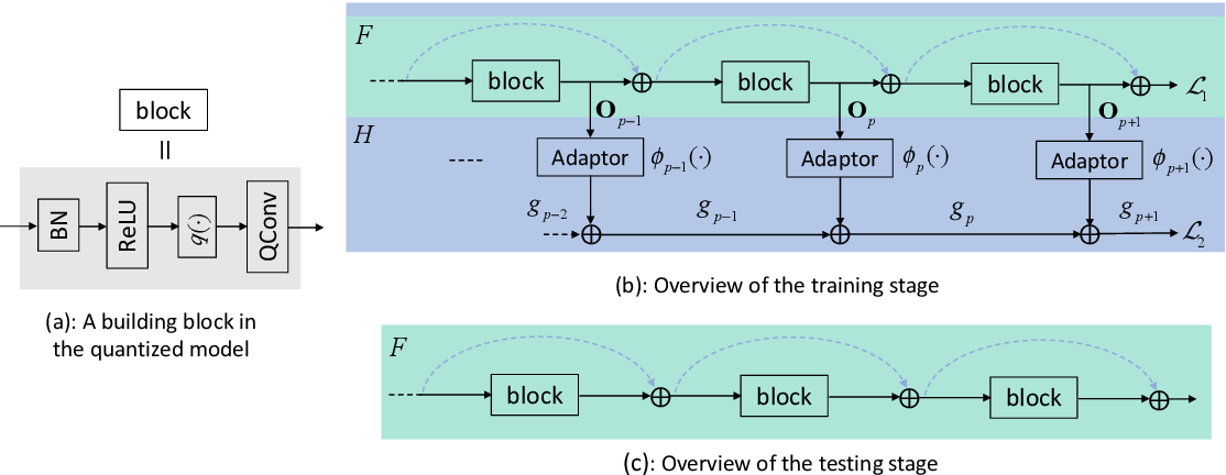 Figure 1 for Training Quantized Network with Auxiliary Gradient Module