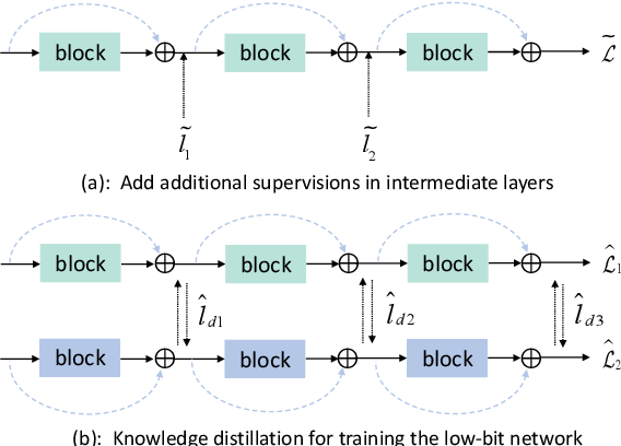 Figure 3 for Training Quantized Network with Auxiliary Gradient Module
