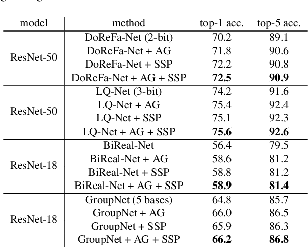 Figure 2 for Training Quantized Network with Auxiliary Gradient Module