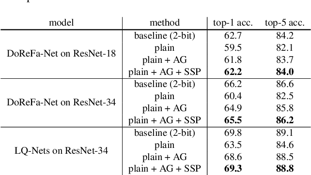 Figure 4 for Training Quantized Network with Auxiliary Gradient Module