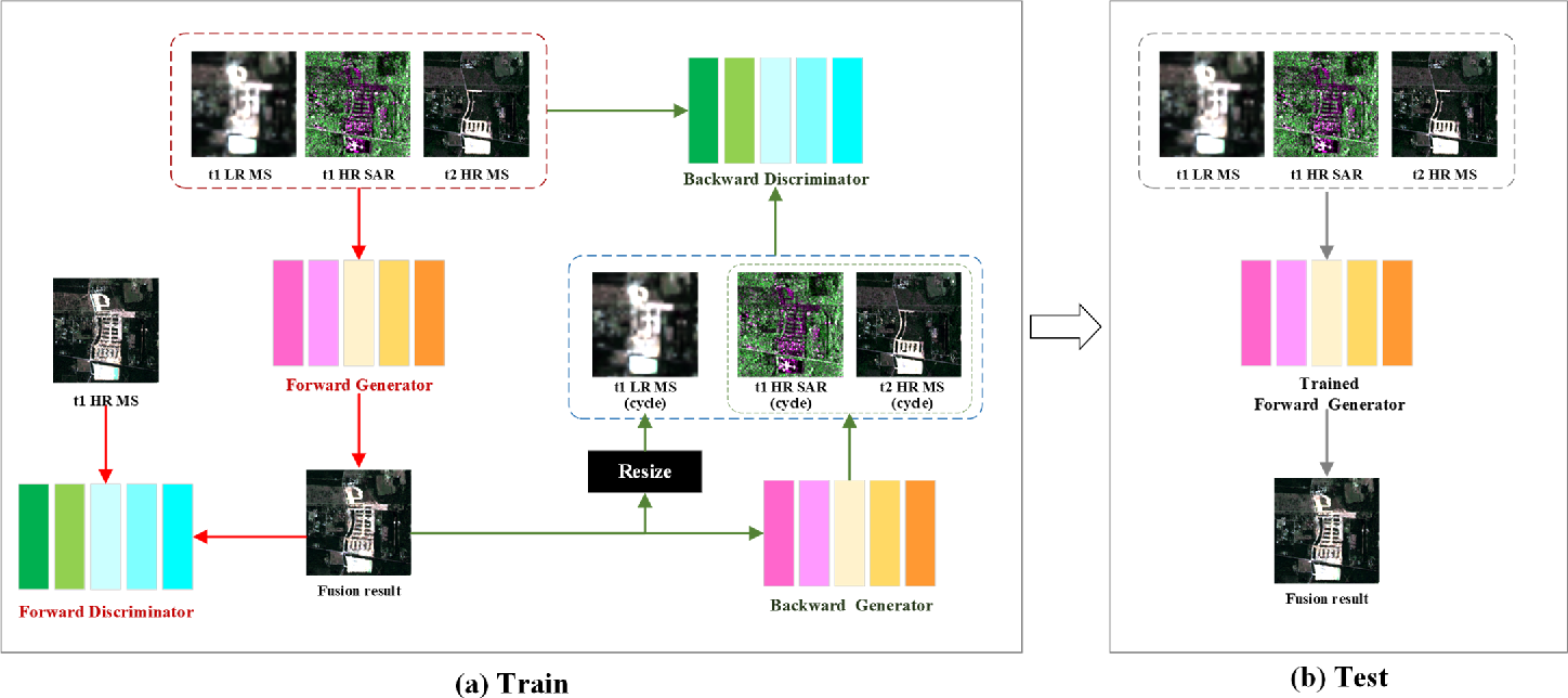 Figure 1 for An Integrated Framework for the Heterogeneous Spatio-Spectral-Temporal Fusion of Remote Sensing Images