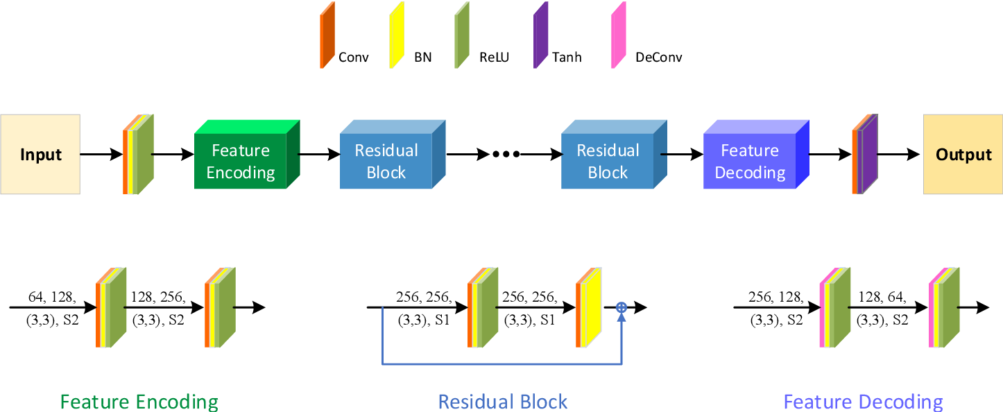 Figure 2 for An Integrated Framework for the Heterogeneous Spatio-Spectral-Temporal Fusion of Remote Sensing Images