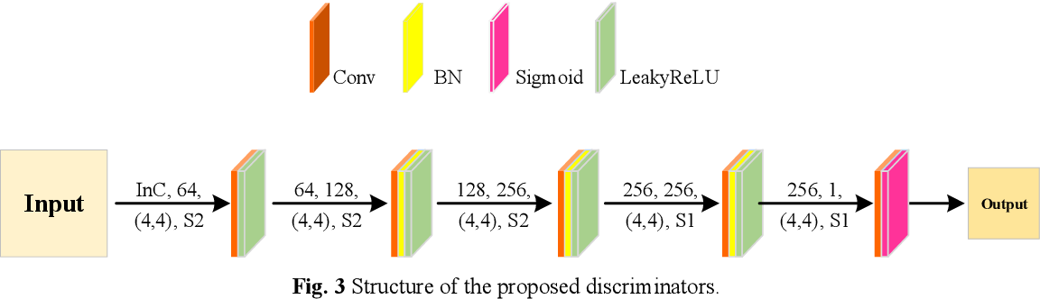 Figure 3 for An Integrated Framework for the Heterogeneous Spatio-Spectral-Temporal Fusion of Remote Sensing Images