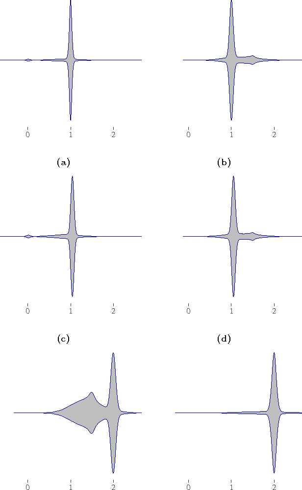 Figure 3 for Robust Causal Estimation in the Large-Sample Limit without Strict Faithfulness
